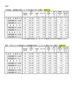 平均賃金・妥結額が判明している 256 組合における集計(単純平均