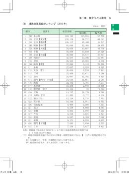 第 1 章 数字でみる港湾 13 (8) 港湾別貿易額ランキング(2013年)