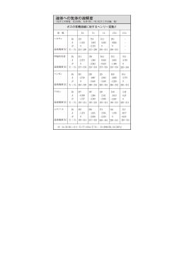 ガスの有機溶媒に対するヘンリー定数H