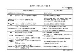 極東の「イスラエル化」する日本