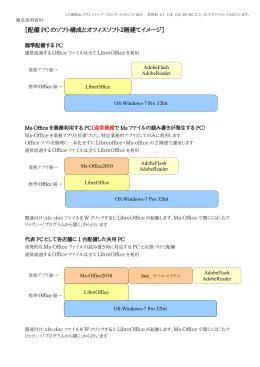 【配備 PC のソフト構成とオフィスソフト2階建てイメージ】