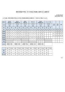 西武台新座中学校 2015年度入学試験 結果 及び 出願状況