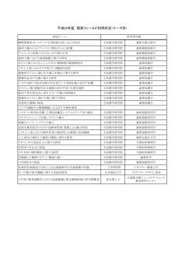 平成22年度 稲武フィールド利用状況(テーマ別)