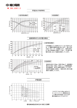 昇温及び冷却特性 温度保持のための電力割合 炉壁温度