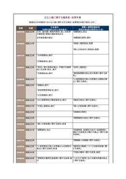主な人権に関する諸条約・法律年表