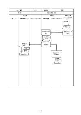 コード番号 8.1.1 業務名 棚卸 事例 棚卸の依頼・指示 各所属 各部局