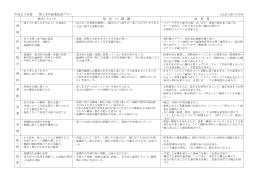 学年・教科ごとの授業改善プラン