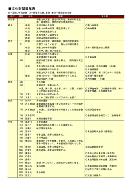 文化財関連年表