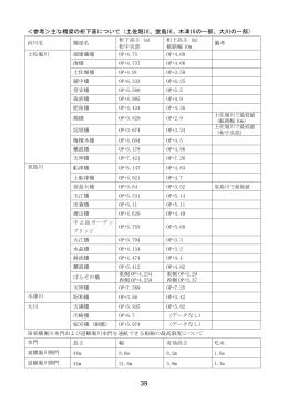 <参考>主な橋梁の桁下高について(土佐堀川、堂島川、木津川の一部