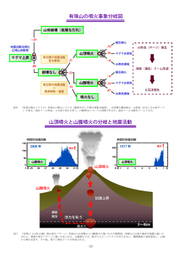 有珠山の噴火事象分岐図 山頂噴火と山腹噴火の分岐と地震活動