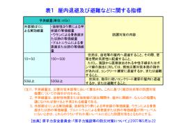 放射能の基礎知識・放射線防護の考え方ー2
