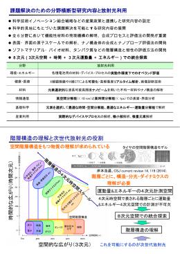 「『次世代放射光施設に関するニーズ調査』の概要について」(後半) (PDF