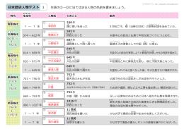 日本の歴史人物 テスト 解答