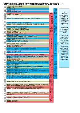 『花燃ゆ』年表(桂小五郎さま→木戸孝允さまのご出演が多いことを期待し