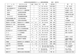 山梨県卓球協会登録団体(チーム) 練習会場等調査 硬式 (順不同)