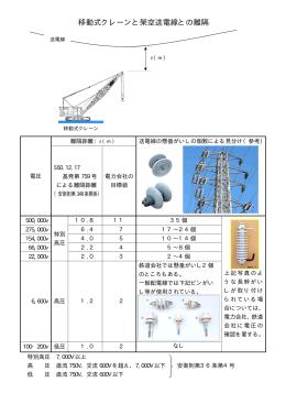 移動式クレーンと架空送電線との離隔