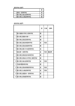 高等学校C部門 1 高松一高等学校 金 2 香川県立坂出高等学校 金 3