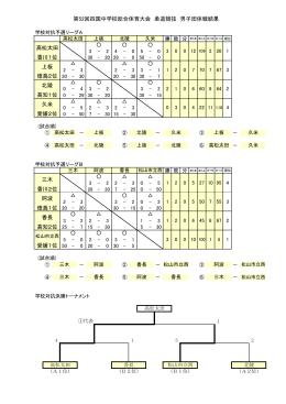 上板 北陵 久米 高松太田 第52回四国中学校総合体育大会 柔道競技
