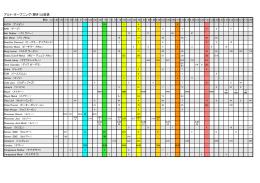 アルト・オープニング(開き)比較表