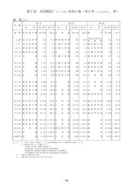 第7表 死因順位 (1~5位)別死亡数・死亡率(人口10万対),性・
