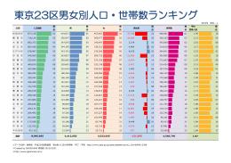 東京23区男女別人口・世帯数ランキング(A3版)