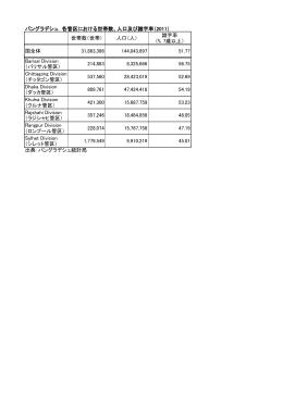 バングラデシュ 各管区における世帯数、人口及び識字率(2011) 世帯数