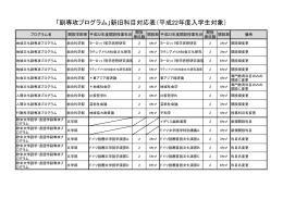 「副専攻プログラム」新旧科目対応表(平成22年度入学生対象)