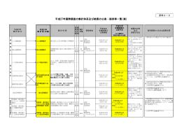 平成27年国勢調査の集計体系及び結果の公表・提供等一覧(案)(PDF