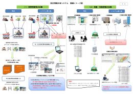(2)雨量・気象情報の収集 (1)被害情報等の収集 防災情報