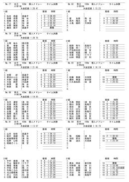 № 77 女子 100m 個人メドレー タイム決勝 小学1年 大会記録 1:28.47 1