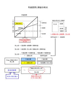 利益図表と損益分岐点