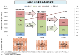 今後の人口構造の急速な変化
