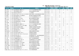 得意分野とその内容 - 三重県社会保険労務士会