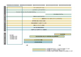 研修体系図 (PDF 77KB)