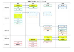 情報処理工学科 カリキュラム体系図