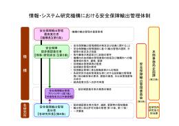 情報・システム研究機構における安全保障輸出管理体制