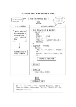 パブリックコメント制度の流れ(PDF)
