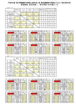 成績一覧 - 愛媛県中学校体育連盟