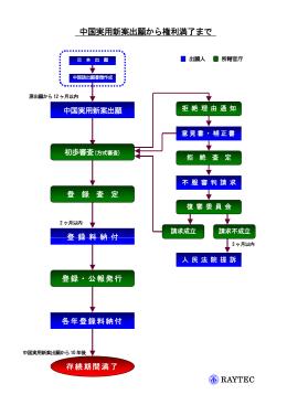中国実用新案出願から権利満了まで