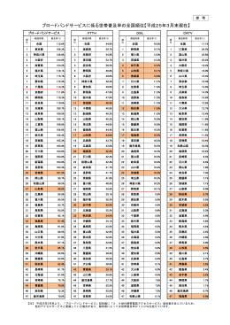 ブロードバンドサービスに係る世帯普及率の全国順位【平成25年3月末