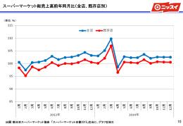 スーパーマーケット総売上高前年同月比(全店、既存店別)(144KB)