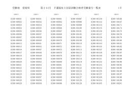 受験地 愛媛県 25 第 回 介護福祉士国家試験合格者受験番号一覧表