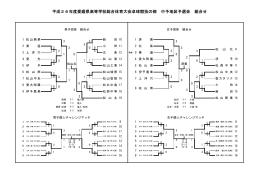 平成26年度愛媛県高等学校総合体育大会卓球競技の部 中予地区予選