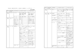 参考)屋根の構成材料と屋根の種類による区分