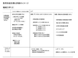機械力学 (2)