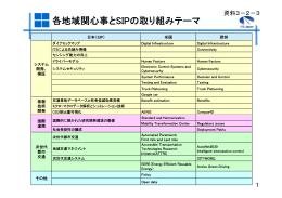 各地域関心事とSIPの取り組みテーマ(PDF形式:58KB)