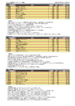 ジャンル別販売 TOP10(金額)