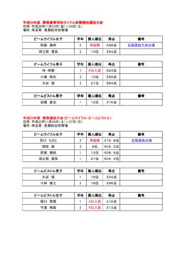 平成24年度 関東高等学校ライフル射撃競技選抜大会 日時:平成24年