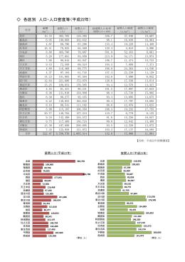 各区別 人口・人口密度等(平成22年)