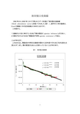 相対優占度曲線